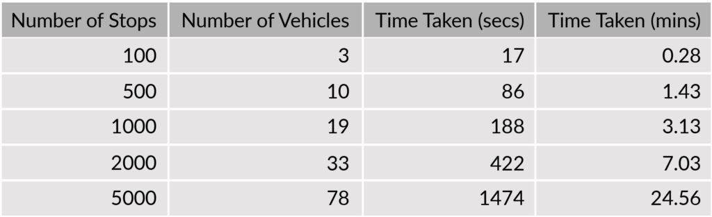 Performance Benchmarks of the ElasticRoute Engine